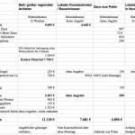 Vergleich der Zaun-Kosten für einen Schmiedeeisernen Gartenzaun