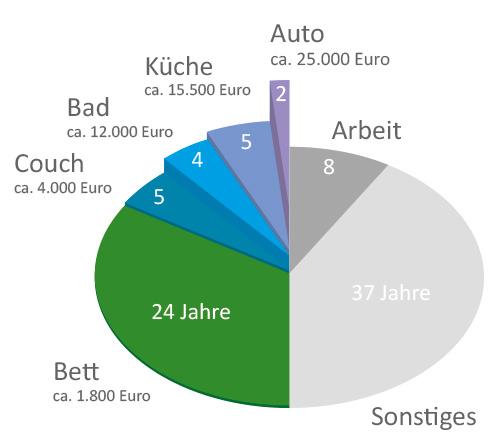 Vergleich der Kosten für Wohnen und Leben
