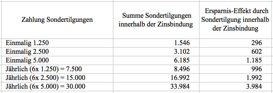 Auswirkung der jährlichen Sondertilgungs-Zahlung auf die Baufinanzierung
