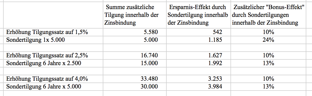 Baufinanzierung: Vergleich Sondertilgung oder Änderung Tilgungsrate sinnvoll?
