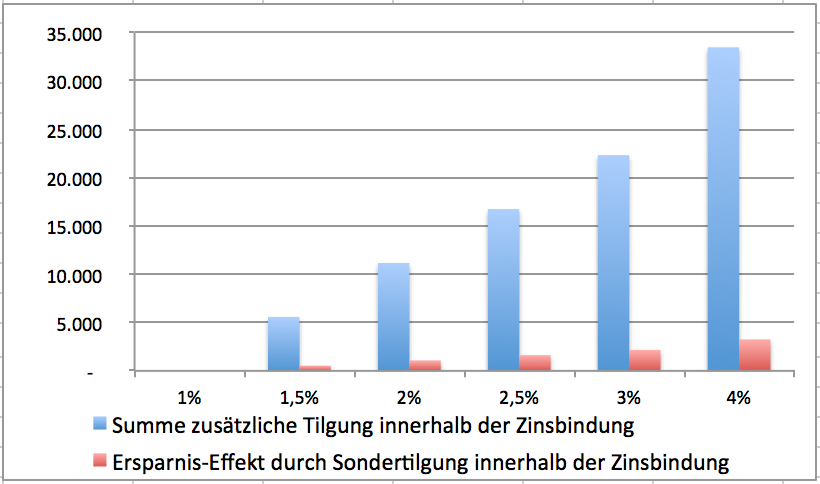 Baufinanzierung: Effekt der Erhöhung des Tilgungssatzes / Tilgungsrate und die Ersparnis