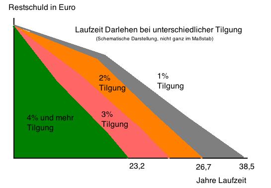 Vergleich Erhöhung der Tilgungsraten auf die Laufzeit der Baufinanzierung