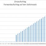 Zinsaufschlag Anschlussfinanzierung Haus: Aufschlag der Zinsen beim Forward-Darlehen