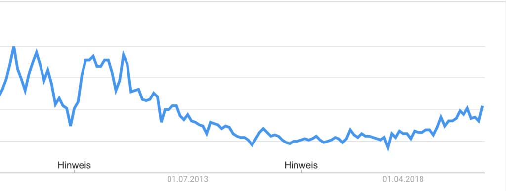 Nachfrage des Begriffs Photovoltaik auf Google. Quelle: Google Trends